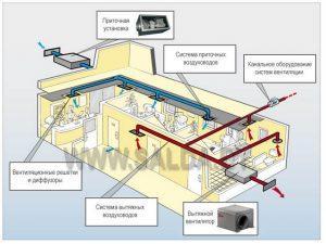 Как сделать приточную вентиляцию в частном доме самостоятельно?