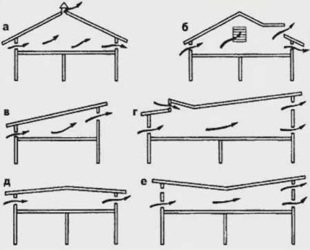вентиляция чердаков в односкатных и двускатных крышах