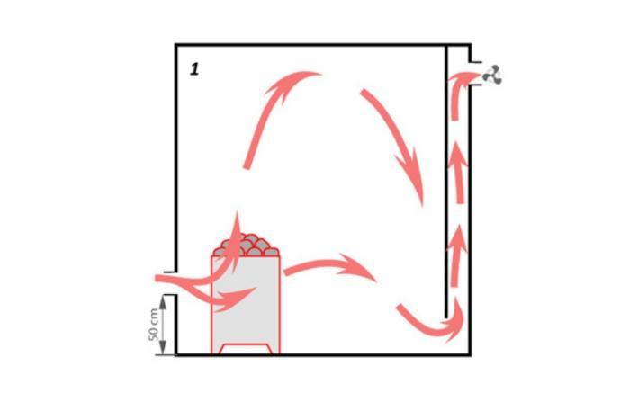 Принцип комбинирования естесственной вентиляции за счёт разницы расположения воздуховодов и вытяжения в бане с вентилятором