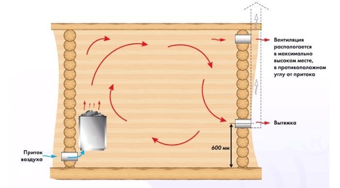 Схема поступления и удаления воздуха в парилке