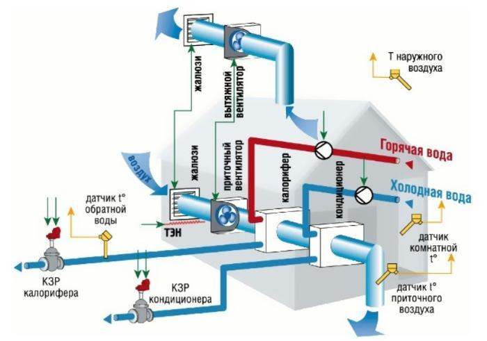 Устройство автоматической системы вентиляции