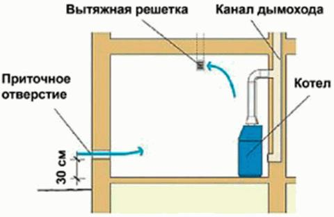 Отдельный отвод воздушных масс