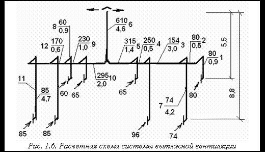 Подпись: Рис. 1.6. Расчетная схема системы вытяжной вентиляции
