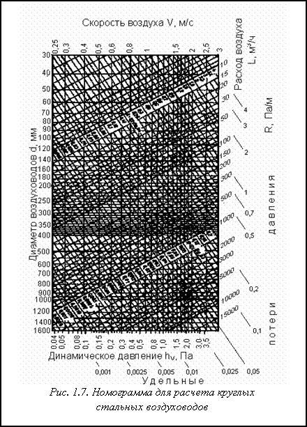 Подпись: Рис. 1.7. Номограмма для расчета круглых стальных воздуховодов