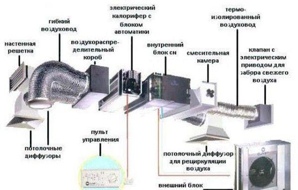 Схема вентиляция в погребе