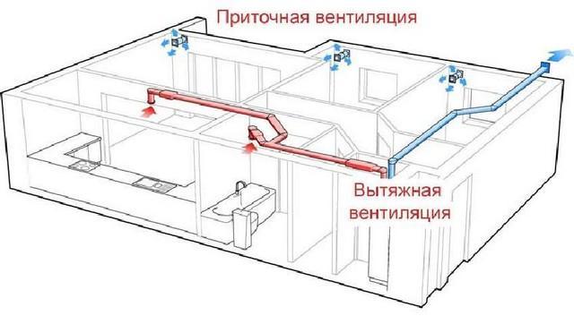 Схема системы с принудительной вытяжной вентиляцией в квартире.