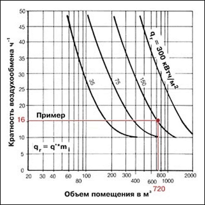 Расчет кратности замены воздуха