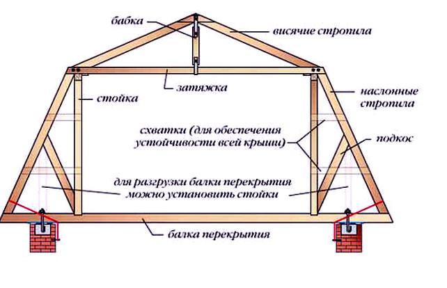 Конструкция мансарды Конструктивные особенности устройства мансарды Конструктивные особенности устройства мансарды konstrukciya mansardy