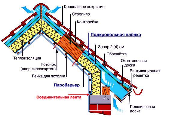Мансардная крыша в разрезе Конструктивные особенности устройства мансарды Конструктивные особенности устройства мансарды mansarda v razreze