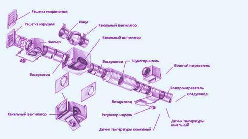 Элементы наборной приточной вентиляции