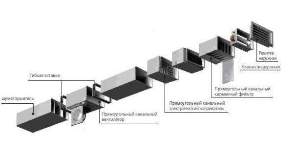 Основные элементы системы вентиляции с подогреванием воздуха.