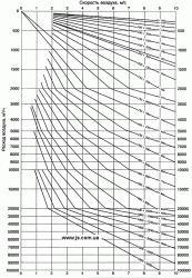Зависимость скорости воздуха от диаметра воздухопровода