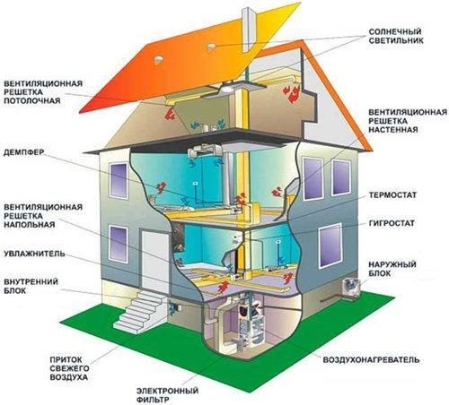 Расчет и составляющие тепловых систем дома