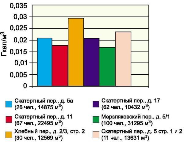 Примеры тепловых нагрузок для жилых многоквартирных домов и их зависимость от количества проживающих людей и площади