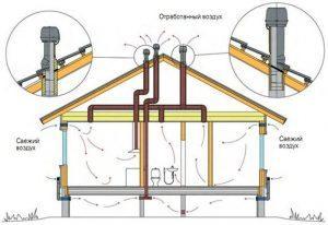 Принудительная вентиляция в каркасном доме
