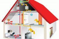 Как сделать принудительную вентиляцию в доме из сип панелей?
