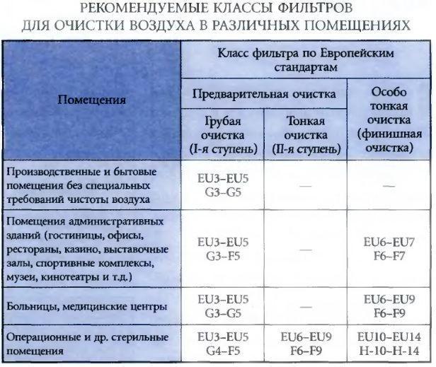 В таблице приведены классы продукции для различных помещений.