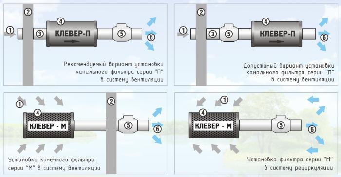 Схема установки угольного фильтра и канальника