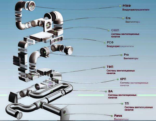 соединение воздушных каналов и их схемы