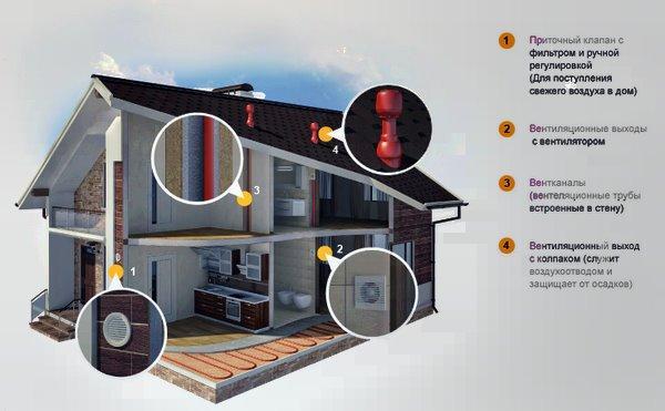 Естественная вентиляция в каркасном доме