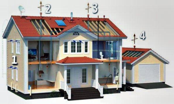 классическая вентиляция в каркасном доме устройство