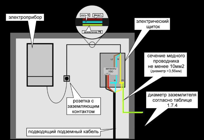 Фото: схема заземления электрического щита