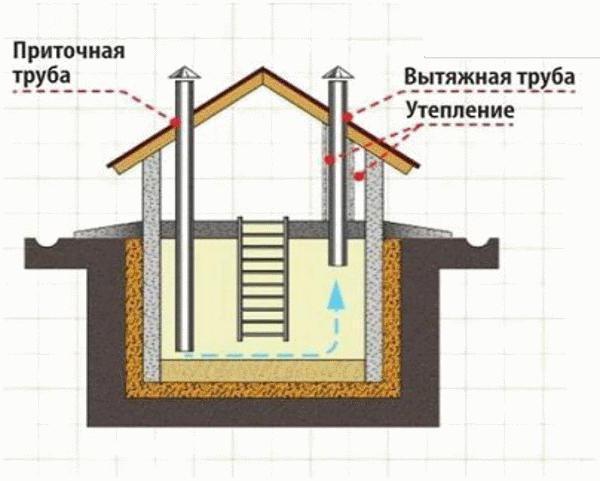 как сделать вентиляцию в подвале и погребе