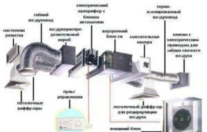 Комбинированная вентиляция в гараже