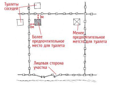 месторасположение туалета для дачи
