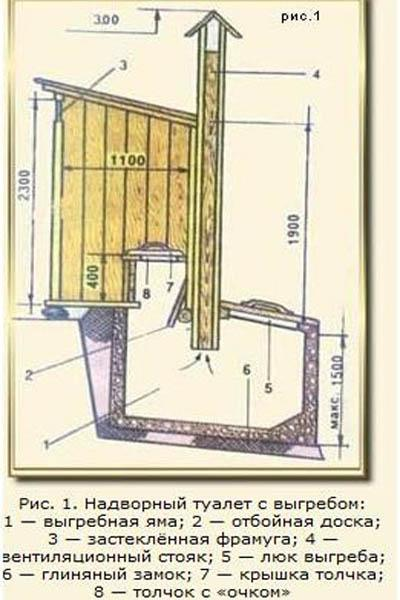 рисунок надворного туалета с выгребом