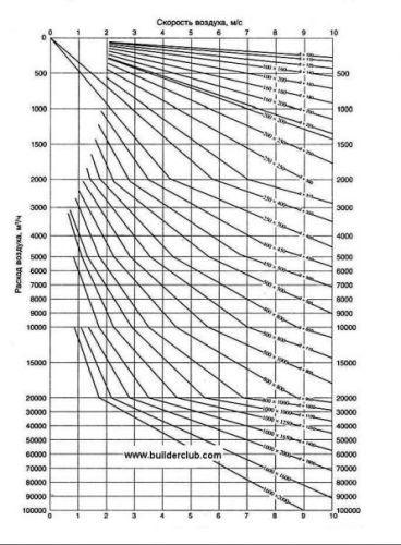 размеры вентиляционных труб