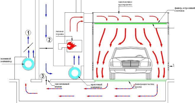 Схема воздухообмена в покрасочной камере