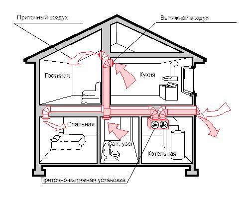Схема – вентиляция в двухэтажном частном доме