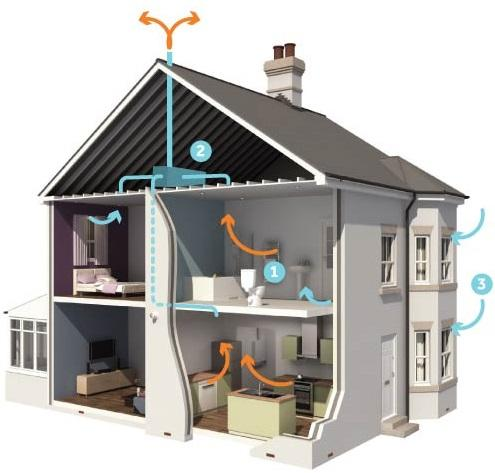 Расчет работы приточной установки в доме