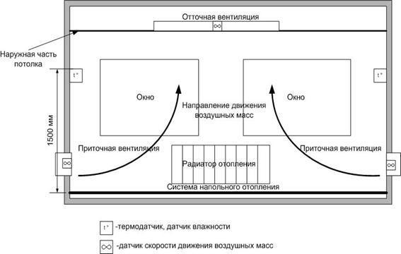 Схема работы отточной вентиляционной системы