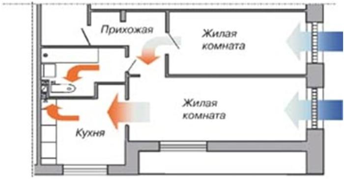 Принцип работы приточно-вытяжной системы вентиляции