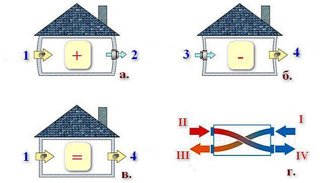 Принципы работы различных типов принудительной вентиляции частного дома
