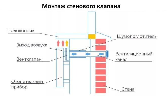 Монтаж приточного клапана