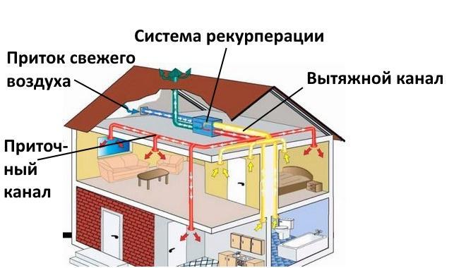 Приточная система с рекупераций тепла