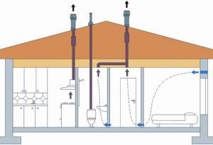 Схема естественной вентиляции помещения