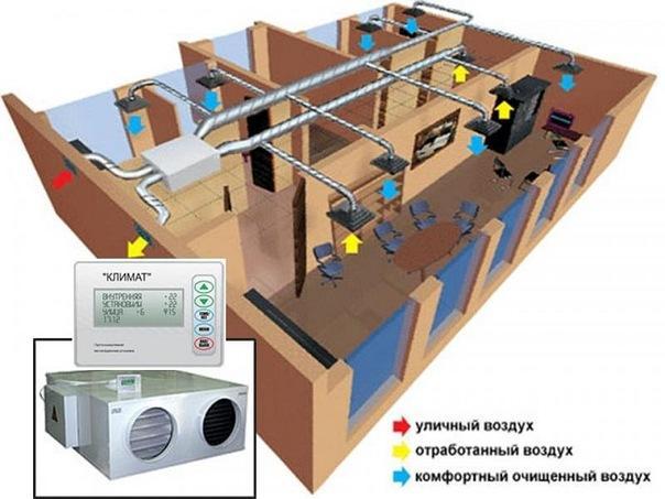 Как работает система кондиционирования воздуха в помещении