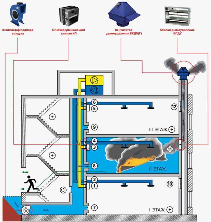 Типичное решение системы противодымной защиты