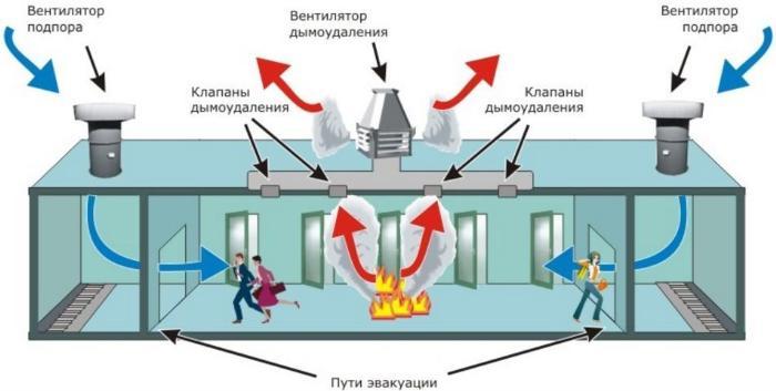 устройство противодымной вентиляции - вентилятор подпора, клапаны дымоудаления, пути эвакуации