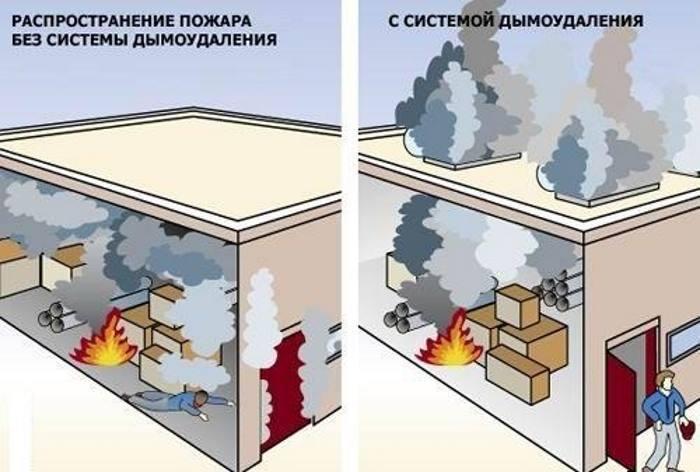 распространение пожара без системы дымоудаления