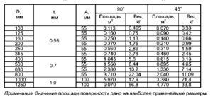Калькулятор воздуховодов и фасонных изделий