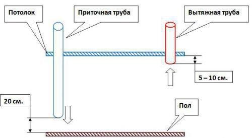 Схема вентиляции в сарае