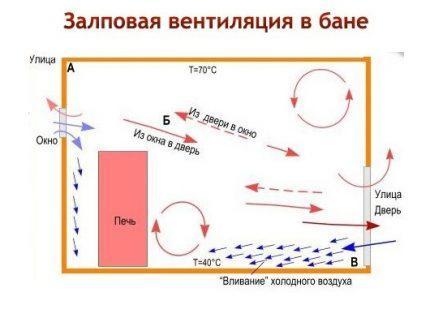 Схема залповой вентиляции