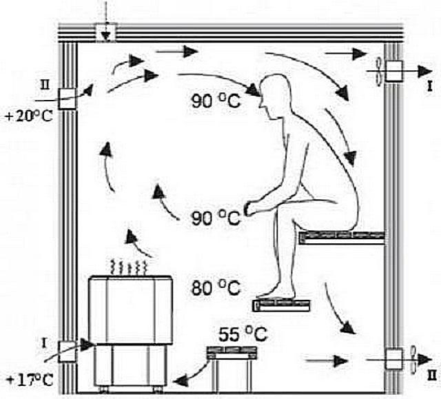 Расположение температурных зон в парной и перемещение воздушных потоков