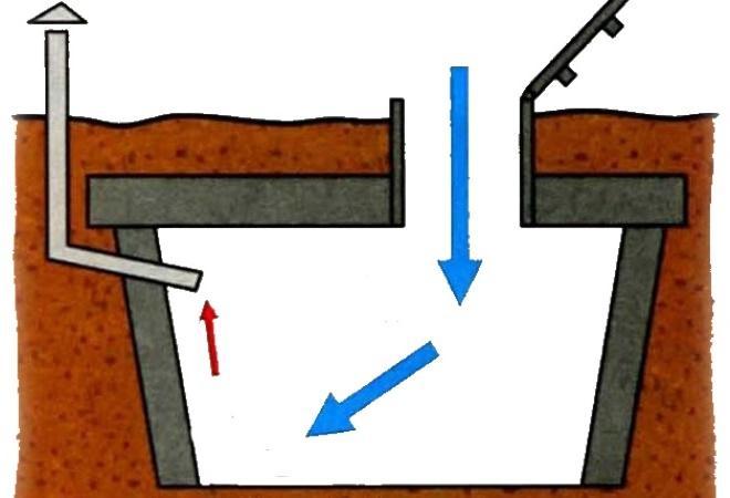Вентилирование при помощи одной трубы