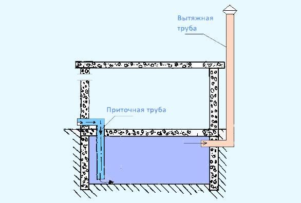 Двухтрубный вариант вентиляции погреба